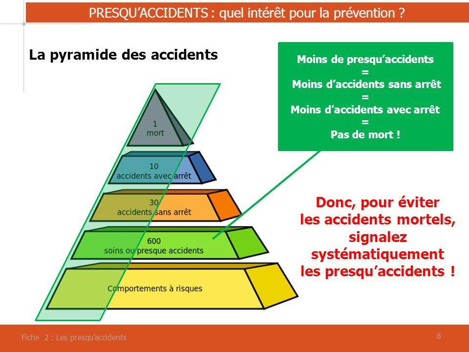 99 Fiche 2 : Les presquaccidents PRESQUACCIDENTS : allons sur le terrain… Citez-moi chacun 1 presquaccident Quelles seraient les solutions pour en éviter le renouvellement .