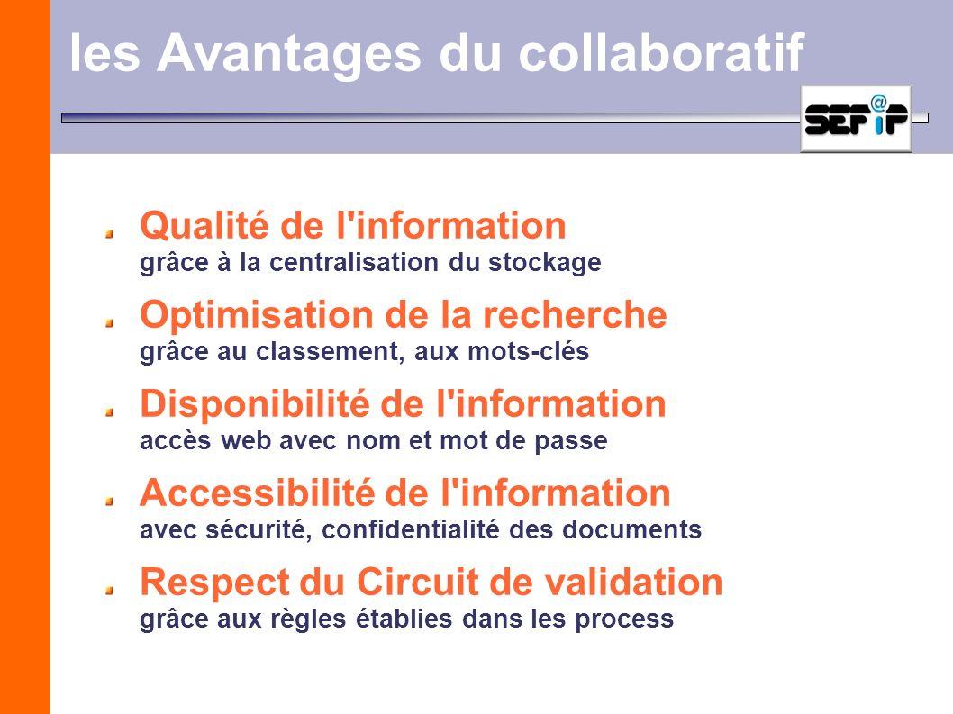 les Avantages du collaboratif Qualité de l'information grâce à la centralisation du stockage Optimisation de la recherche grâce au classement, aux mot