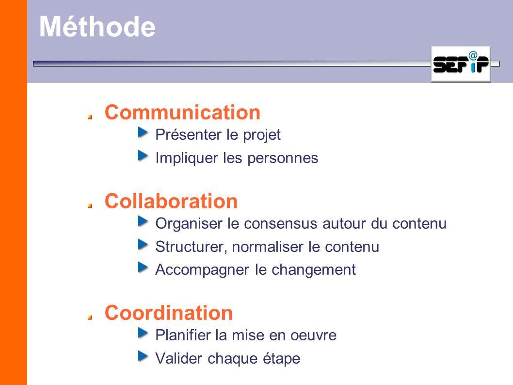 Méthode Communication Présenter le projet Impliquer les personnes Collaboration Organiser le consensus autour du contenu Structurer, normaliser le con