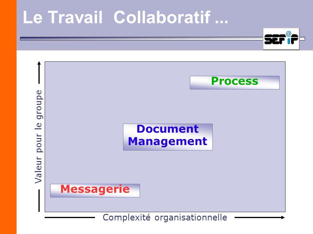 Le Travail Collaboratif... Communiquer Collaborer Coordonner Complexité organisationnelle Valeur pour le groupe Messagerie Document Management Process