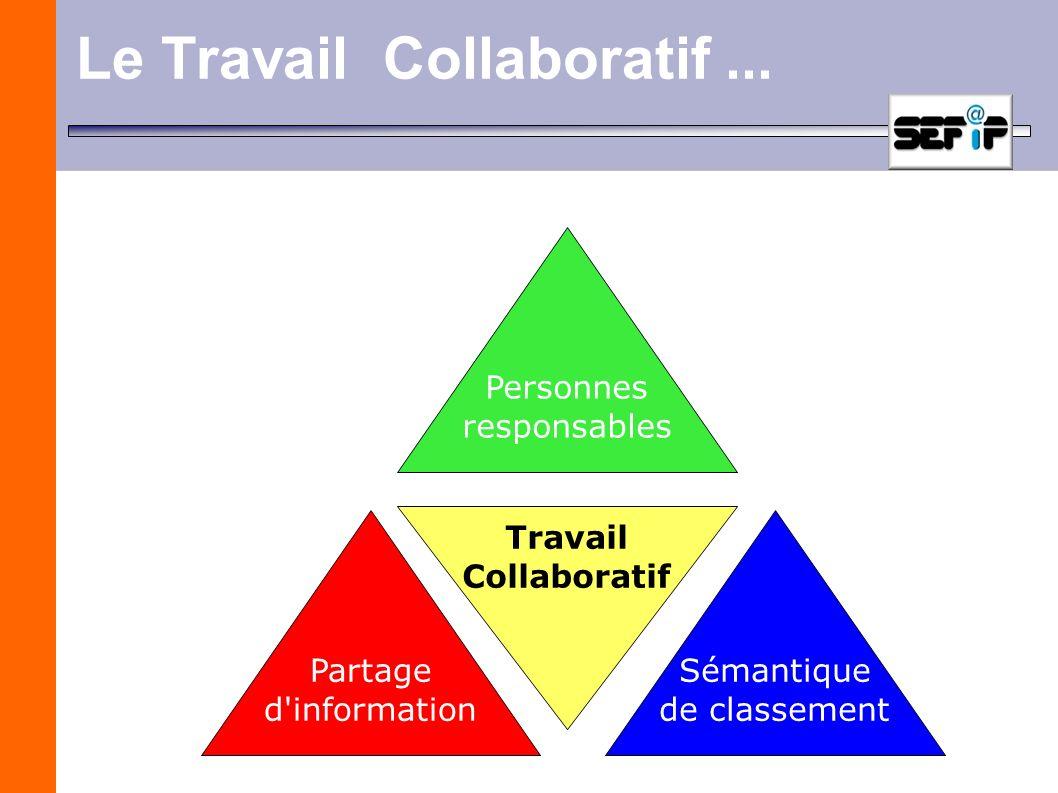 Le Travail Collaboratif... Personnes responsables Partage d'information Travail Collaboratif Sémantique de classement