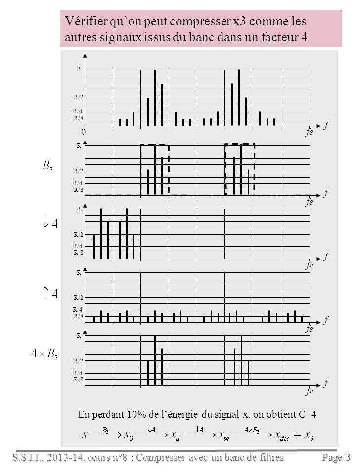 S.S.I.I., 2013-14, cours n°8Compresser avec un banc de filtres S.S.I.I., 2013-14, cours n°8 : Compresser avec un banc de filtres Page 3 Vérifier quon peut compresser x3 comme les autres signaux issus du banc dans un facteur 4 f 0fe R R/2 R/4 R/8 R/4 f fe R R/2 R/8 R/4 f fe R R/2 R/8 R/4 f fe R R/2 R/8 R/4 f fe R R/2 R/8 En perdant 10% de lénergie du signal x, on obtient C=4
