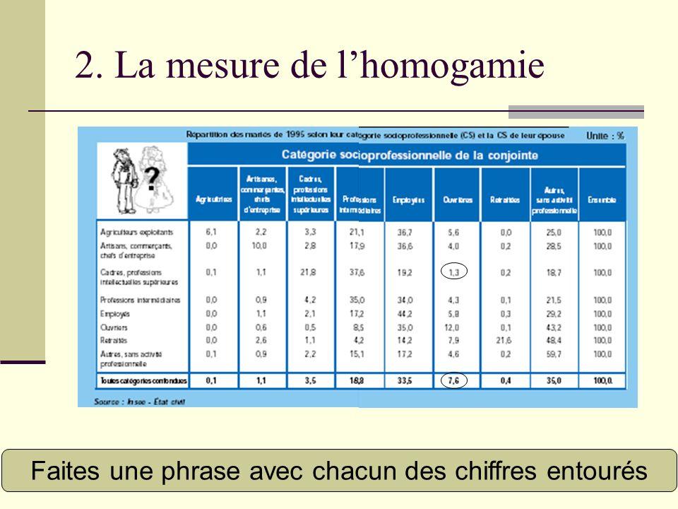 2. La mesure de lhomogamie Faites une phrase avec chacun des chiffres entourés