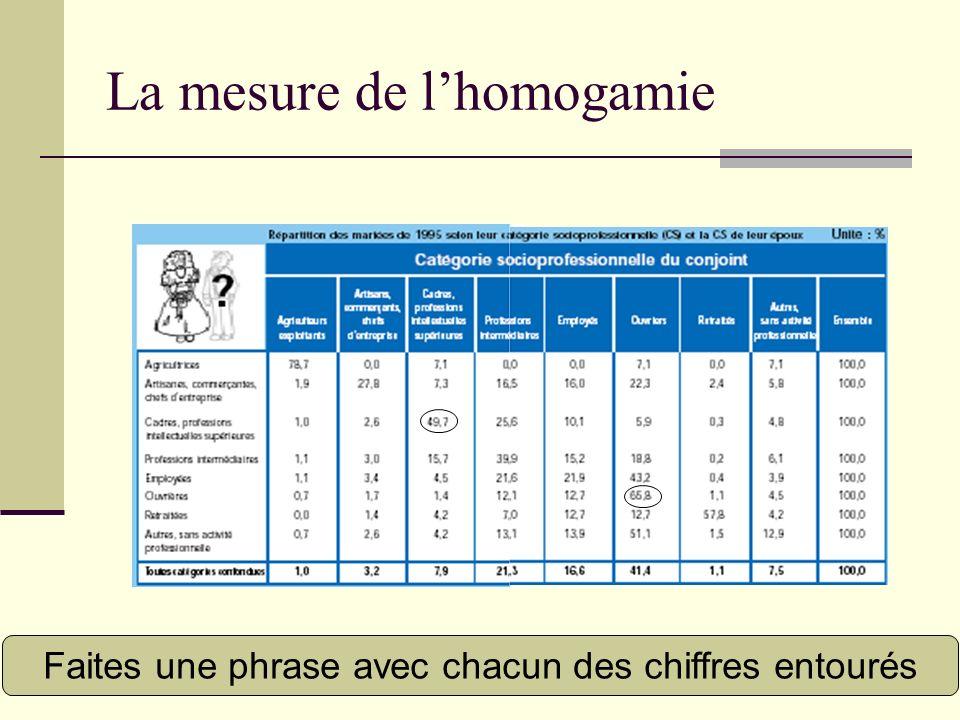 Faites une phrase avec chacun des chiffres entourés La mesure de lhomogamie