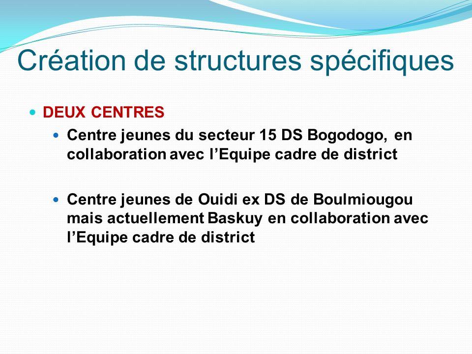 DEUX CENTRES Centre jeunes du secteur 15 DS Bogodogo, en collaboration avec lEquipe cadre de district Centre jeunes de Ouidi ex DS de Boulmiougou mais