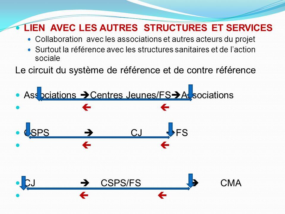 LIEN AVEC LES AUTRES STRUCTURES ET SERVICES Collaboration avec les associations et autres acteurs du projet Surtout la référence avec les structures s