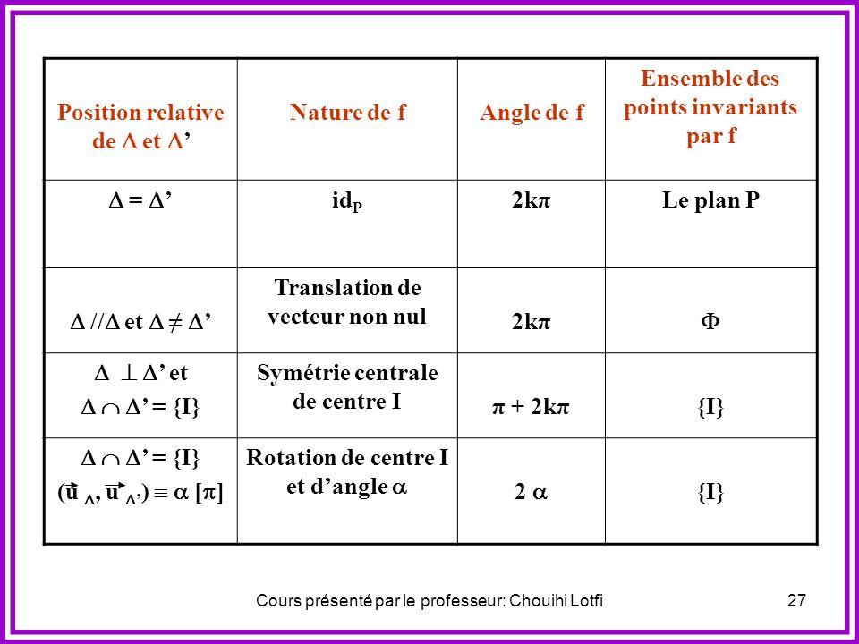 Cours présenté par le professeur: Chouihi Lotfi26 Soit f un déplacement ; et deux droites tel que f = S oS. Le tableau suivant détermine la nature, l