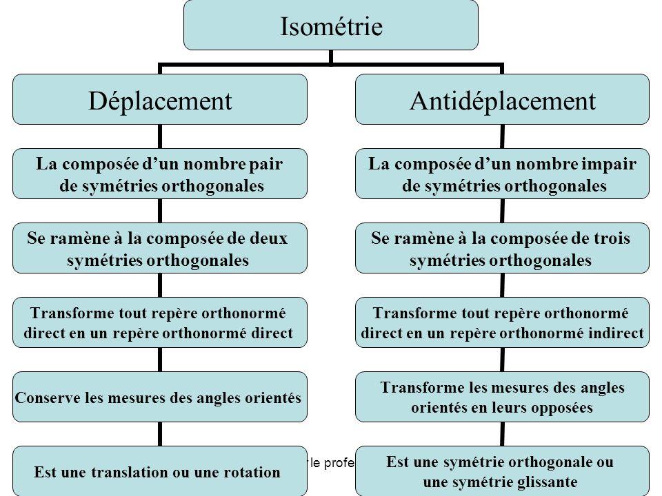 Cours présenté par le professeur: Chouihi Lotfi6 fDéplacementAntidéplacement Translation Rotation Symétrie orthogonale Symétrie glissante