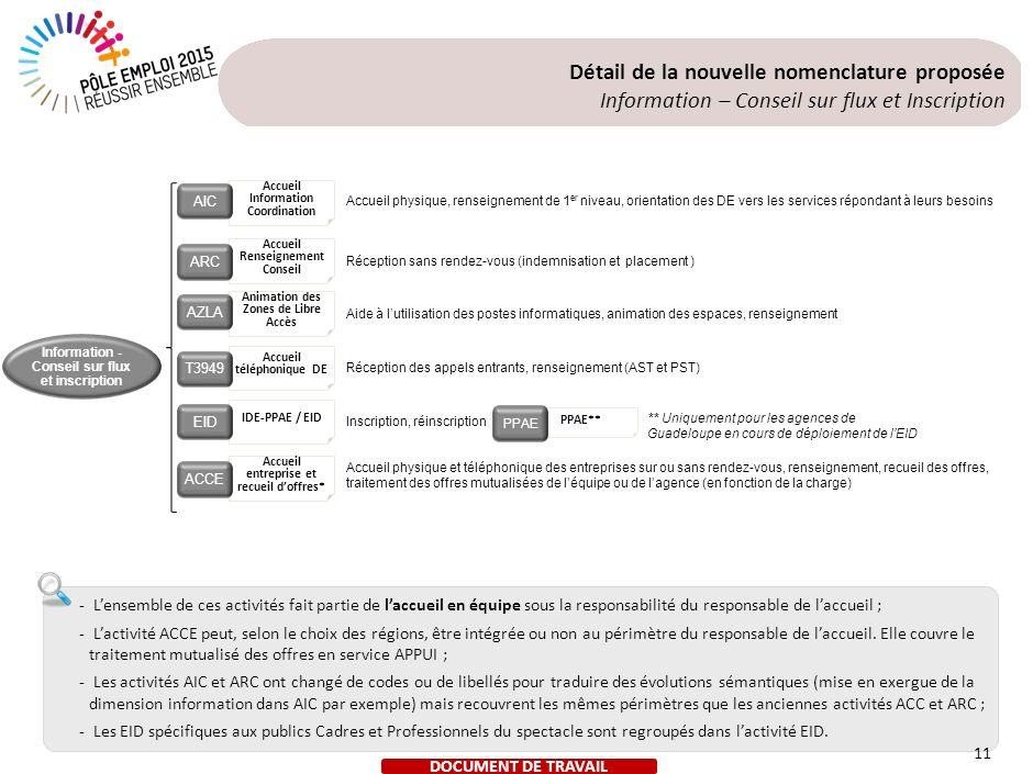 11 Accueil Information Coordination Accueil Renseignement Conseil Animation des Zones de Libre Accès Accueil téléphonique DE Accueil entreprise et rec