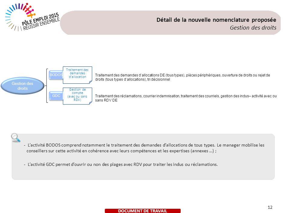 12 Traitement des demandes dallocation Gestion de compte (avec ou sans RDV) BODOS GDC Gestion des droits Traitement des demandes dallocations DE (tous