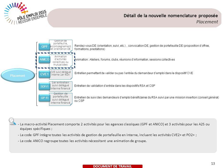 Gestion de portefeuille, accompagnement et orientation DE Animation dactivités collectives ou mutualisées CVE suivi délégué interne 1er RDV 1er entret