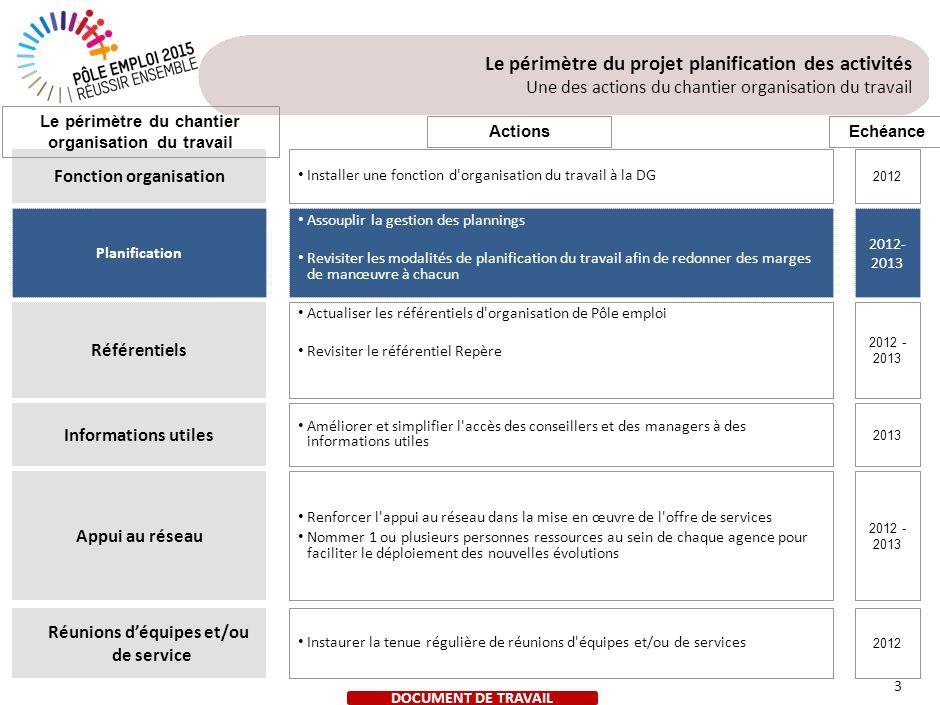 DOCUMENT DE TRAVAIL 3 Fonction organisation Appui au réseau Planification Informations utiles Référentiels Installer une fonction d'organisation du tr