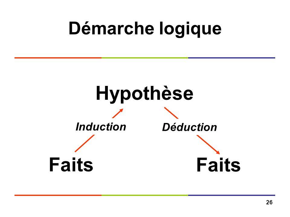 26 Démarche logique Faits Hypothèse Induction Déduction