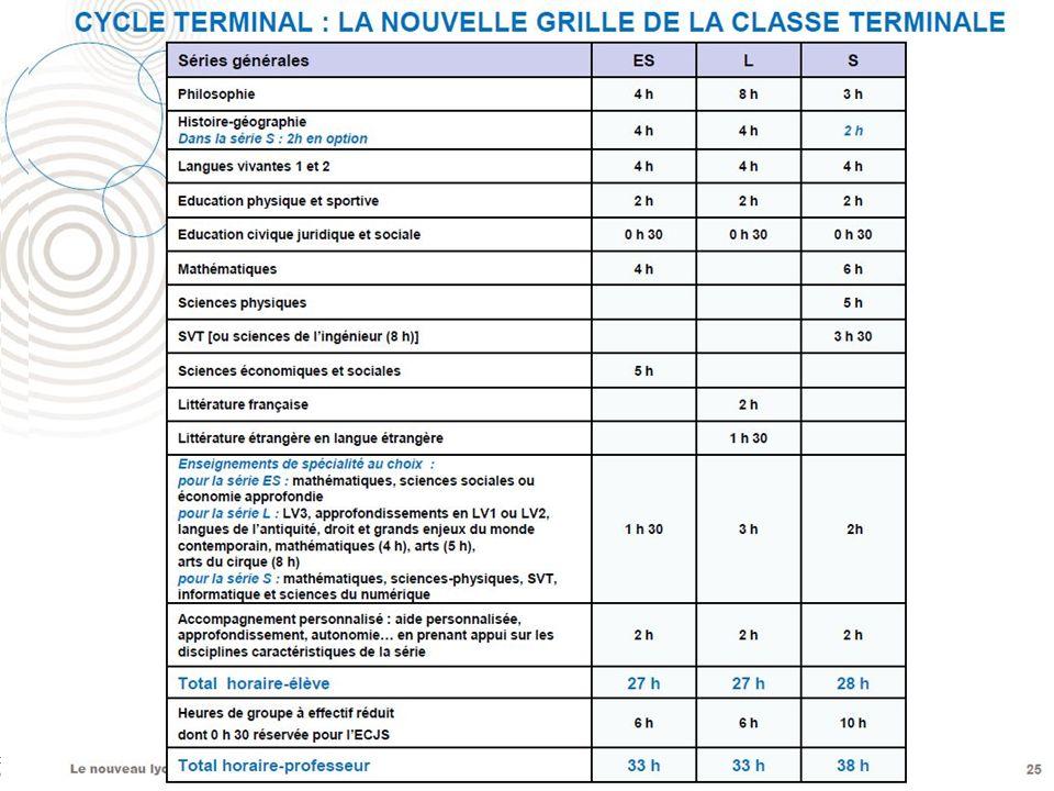 Le nouveau lycée denseignement général et technologique 25 Le cycle terminal est plus équilibré grâce à une classe de première avec des enseignements