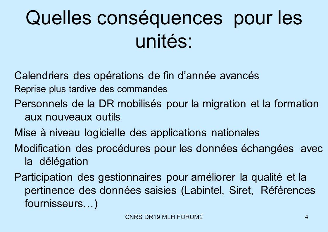 CNRS DR19 MLH FORUM24 Quelles conséquences pour les unités: Calendriers des opérations de fin dannée avancés Reprise plus tardive des commandes Person