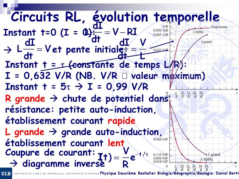Physique Deuxième Bachelier Biologie/Géographie/Géologie. Daniel Bertrand 22.24 Circuits RL, évolution temporelle Instant t=0 (I = 0): et pente initia