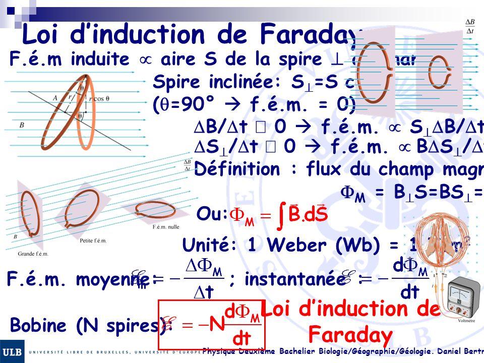Physique Deuxième Bachelier Biologie/Géographie/Géologie. Daniel Bertrand 22.3 Loi dinduction de Faraday F.é.m induite aire S de la spire au champ Spi