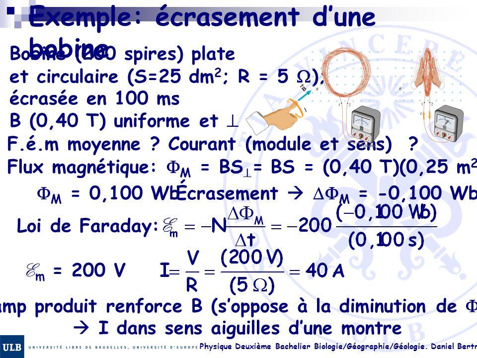 Physique Deuxième Bachelier Biologie/Géographie/Géologie. Daniel Bertrand 22.6 Exemple: écrasement dune bobine Bobine (200 spires) plate et circulaire