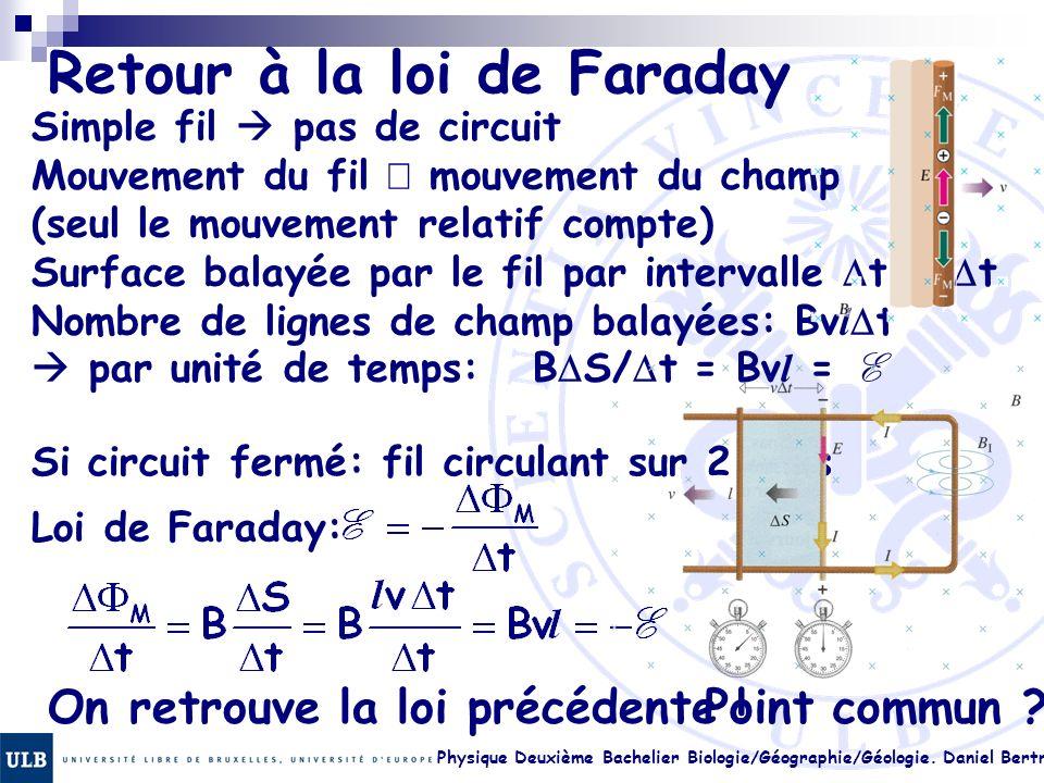 Physique Deuxième Bachelier Biologie/Géographie/Géologie. Daniel Bertrand 22.9 Retour à la loi de Faraday Simple fil pas de circuit Mouvement du fil m