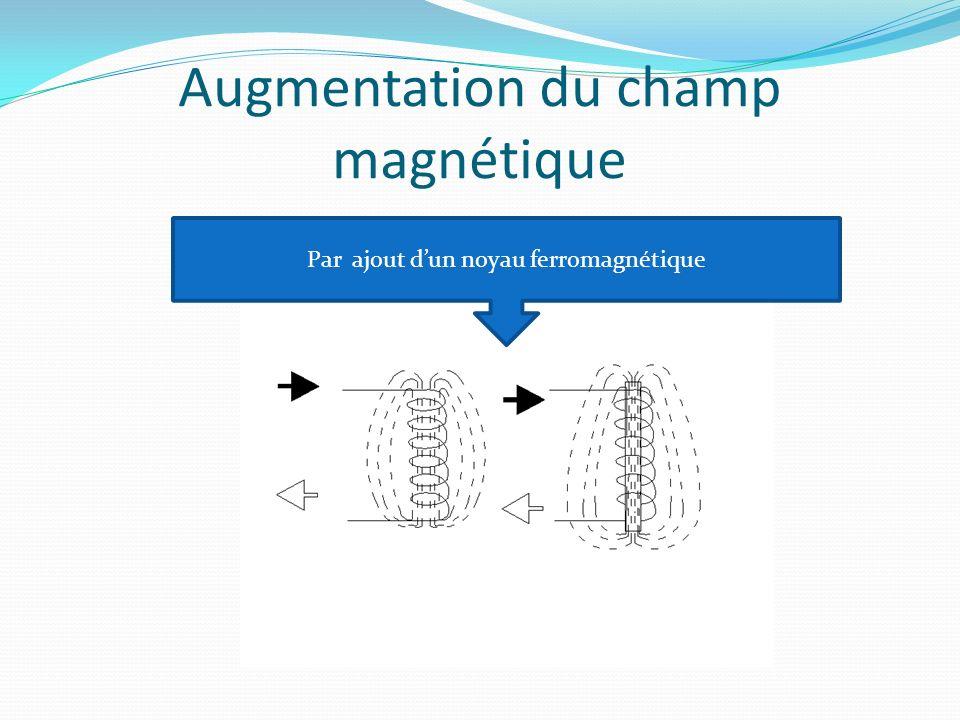 Augmentation du champ magnétique Par ajout dun noyau ferromagnétique