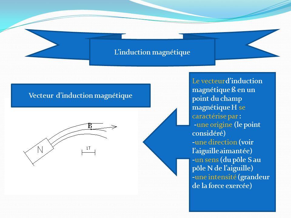 Vecteur dinduction magnétique Le vecteur dinduction magnétique ß en un point du champ magnétique H se caractérise par : -une origine (le point considéré) -une direction (voir laiguille aimantée) -un sens (du pôle S au pôle N de laiguille) -une intensité (grandeur de la force exercée) Linduction magnétique
