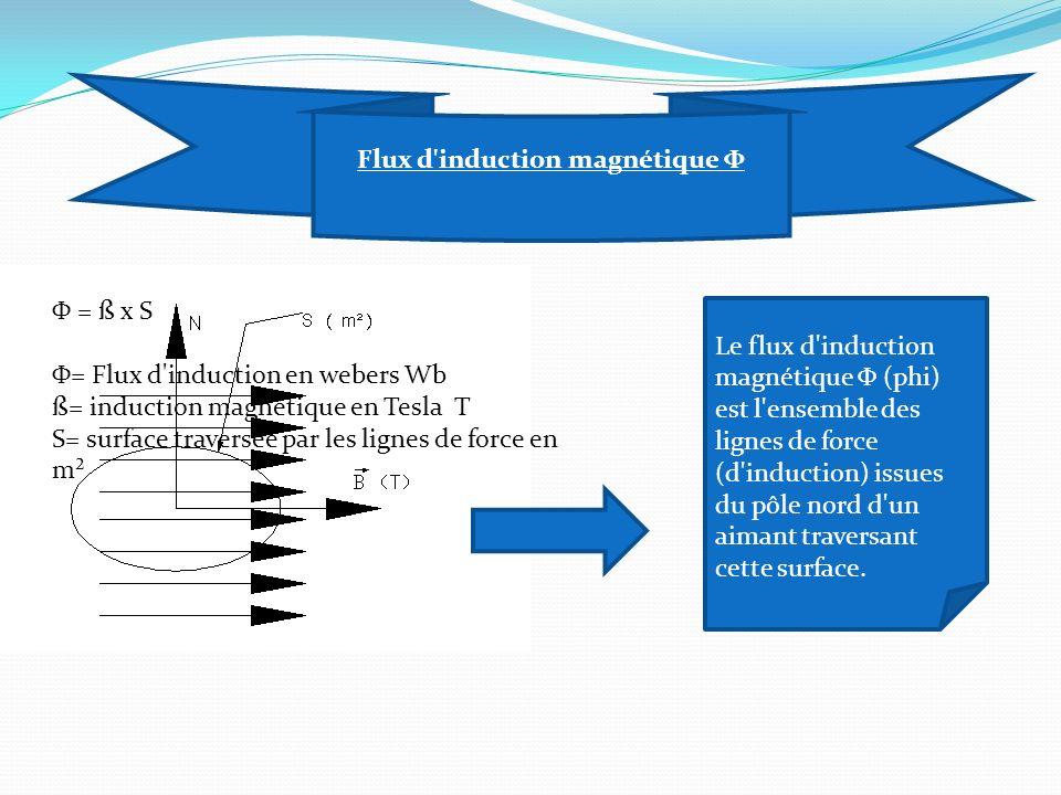 Flux d induction magnétique Φ Le flux d induction magnétique Φ (phi) est l ensemble des lignes de force (d induction) issues du pôle nord d un aimant traversant cette surface.