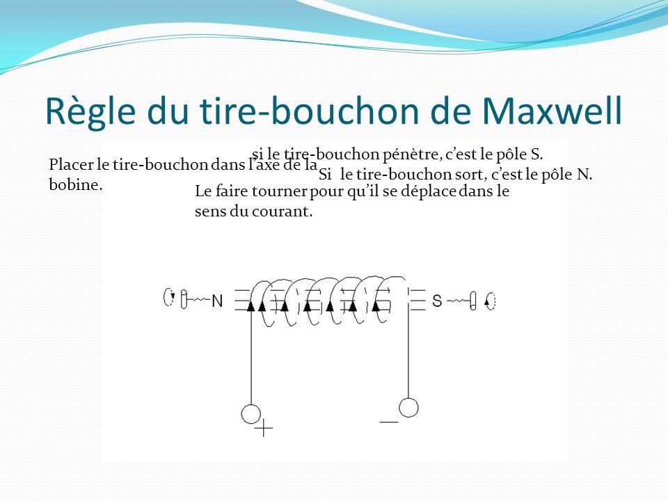 Règle du tire-bouchon de Maxwell Placer le tire-bouchon dans laxe de la bobine.