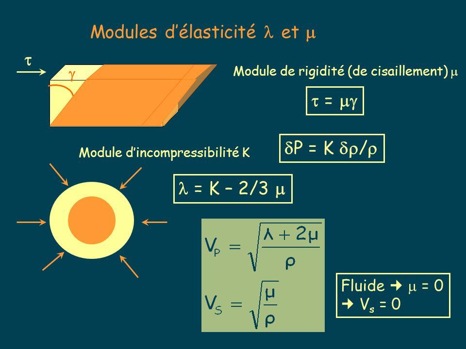 Modules délasticité et = Module de rigidité (de cisaillement) Module dincompressibilité K P = K / = K – 2/3 Fluide = 0 V s = 0