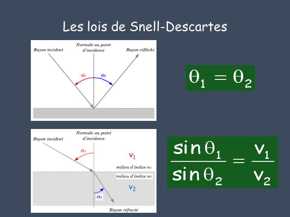 Les lois de Snell-Descartes v1v1 v2v2