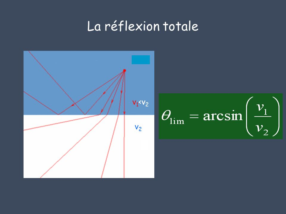 La réflexion totale v2v2 v 1 <v 2