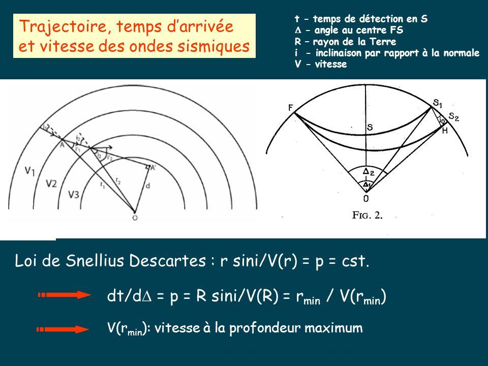 Trajectoire, temps darrivée et vitesse des ondes sismiques Loi de Snellius Descartes : r sini/V(r) = p = cst.