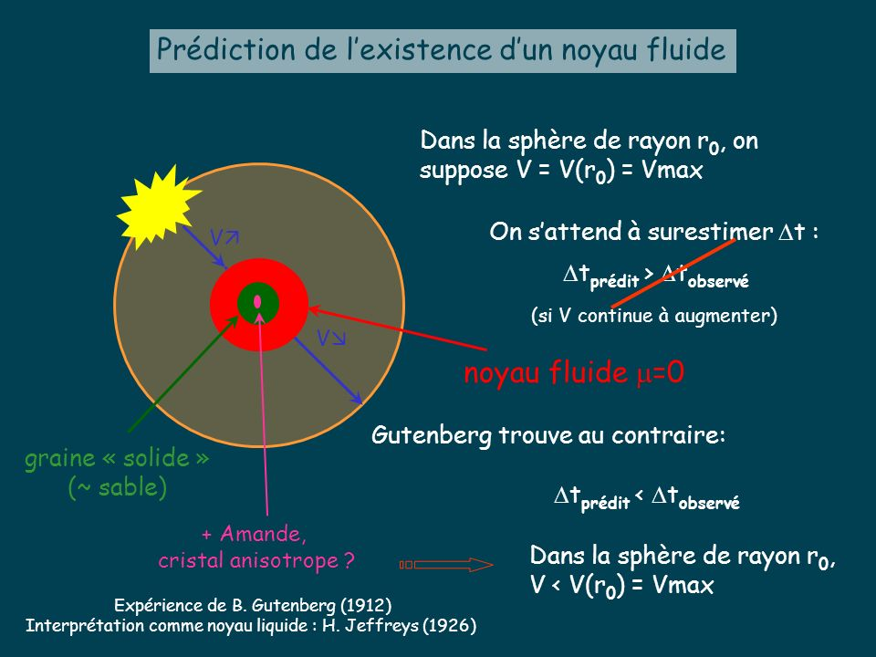 V V r0r0 Dans la sphère de rayon r 0, on suppose V = V(r 0 ) = Vmax On sattend à surestimer t : (si V continue à augmenter) Prédiction de lexistence d
