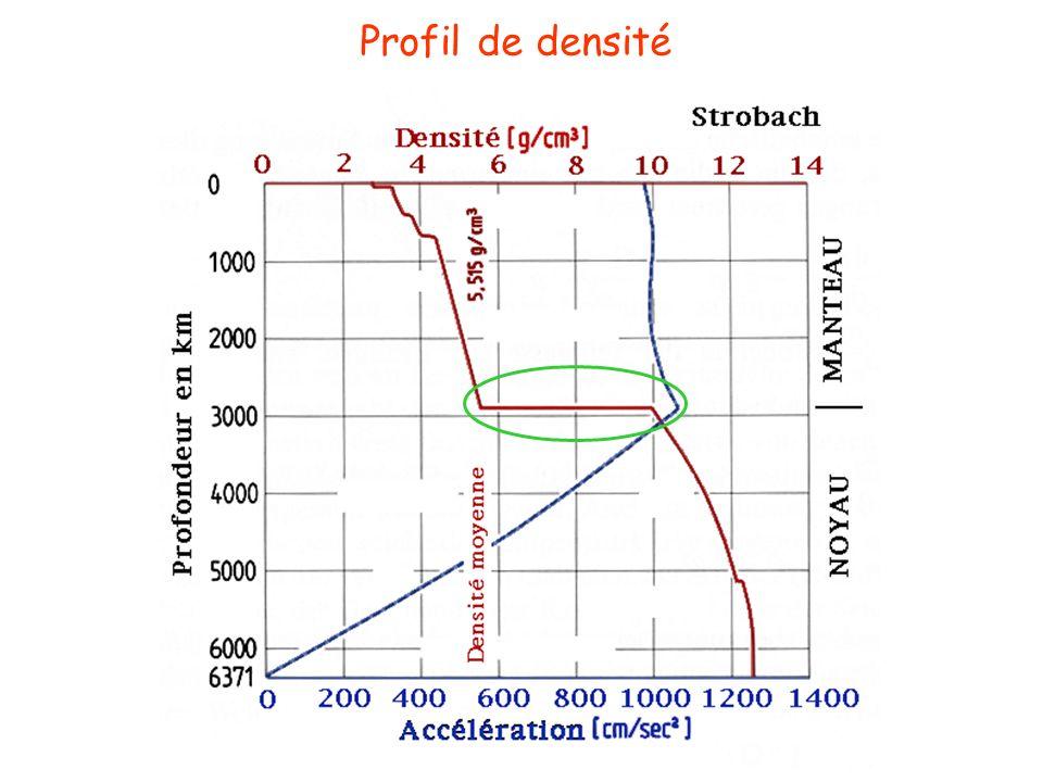 Profil de densité