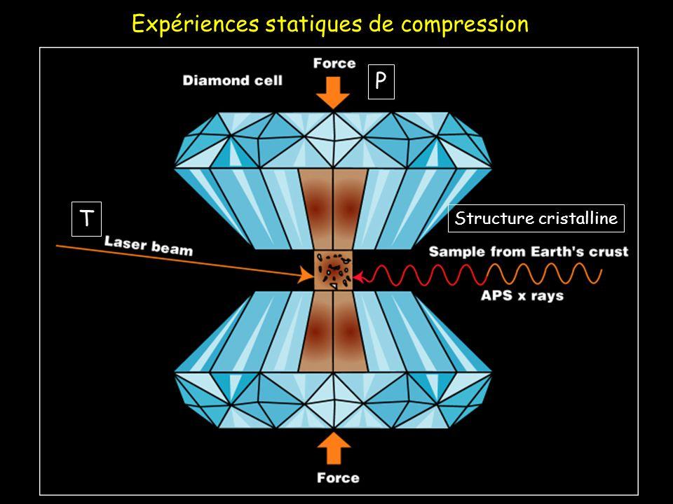 Expériences statiques de compression T P Structure cristalline