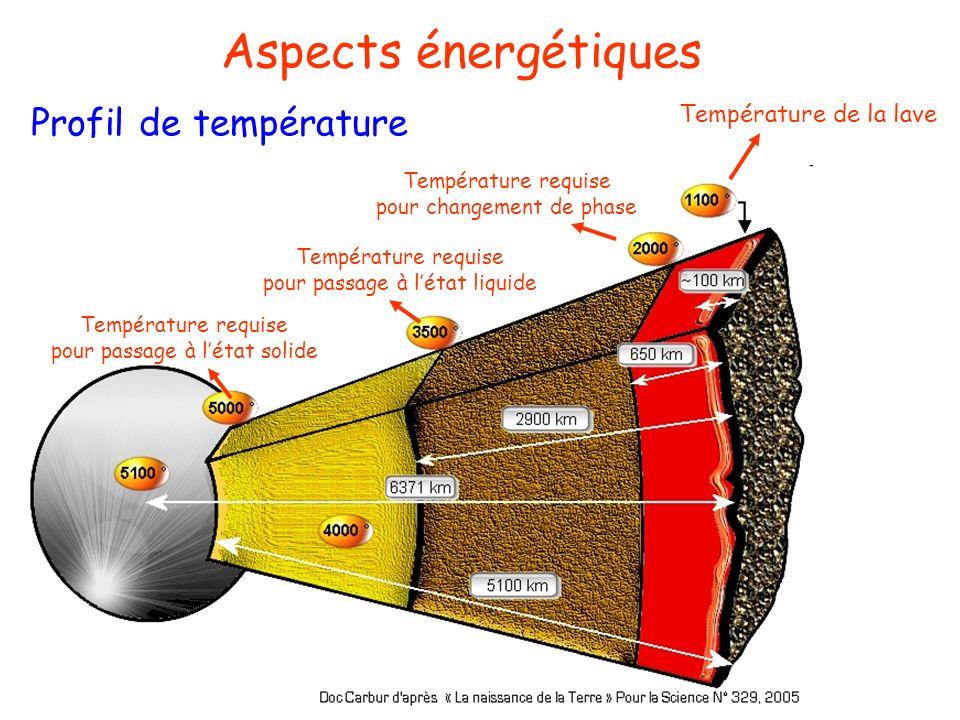 Aspects énergétiques Profil de température Important gradient de température dans la croute Température de la lave Température requise pour changement de phase Température requise pour passage à létat liquide Température requise pour passage à létat solide