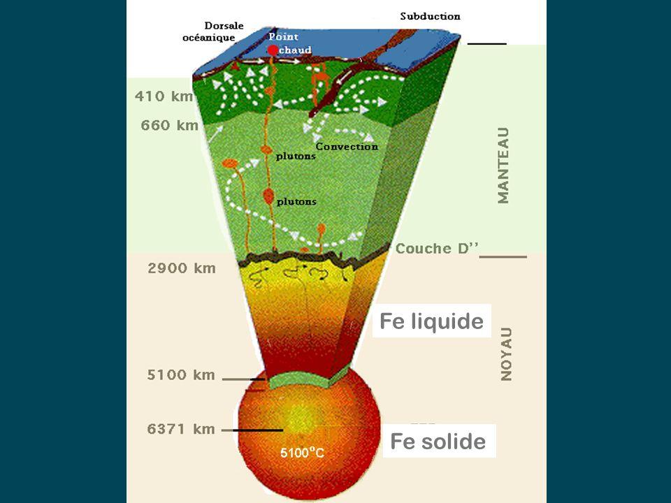 Fe liquide Fe solide Un pluton est le résultat de la cristallisation de magma injecté dans un environnement rocheux.