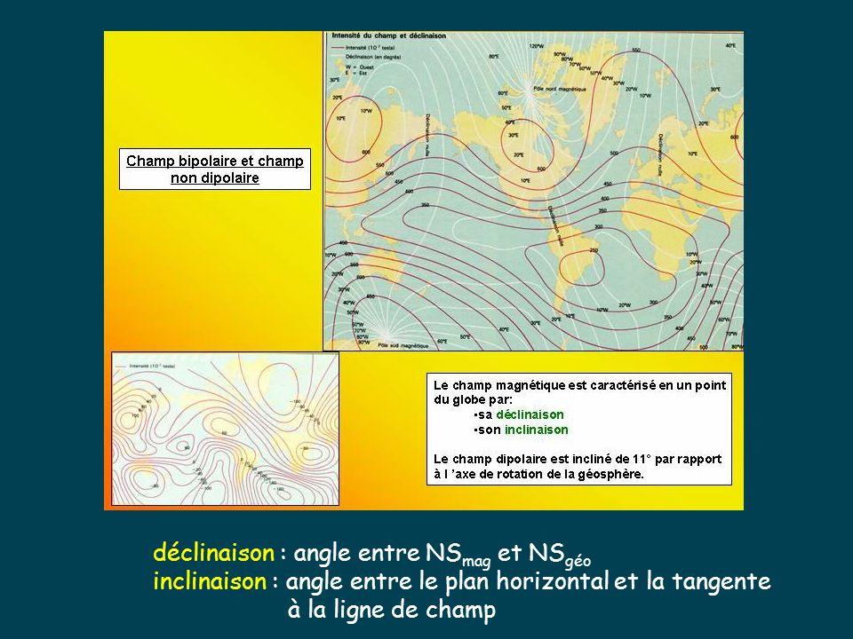 déclinaison : angle entre NS mag et NS géo inclinaison : angle entre le plan horizontal et la tangente à la ligne de champ