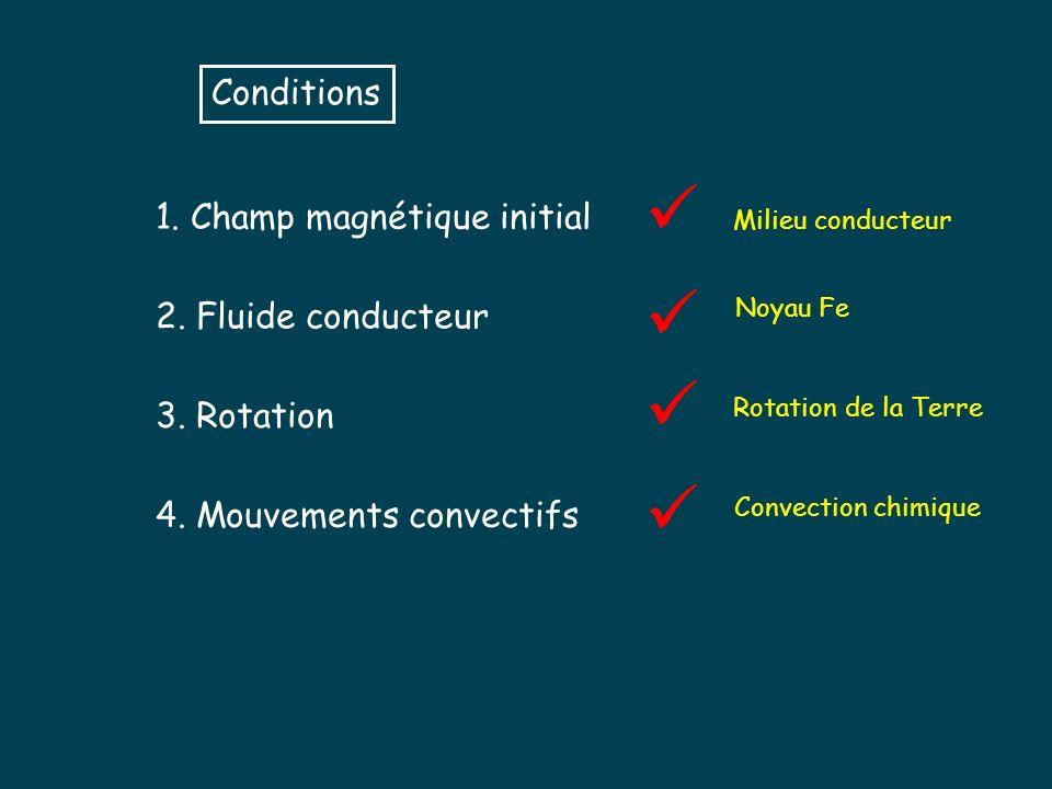 Conditions 1.Champ magnétique initial 2. Fluide conducteur 3.