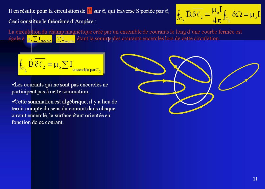 11 Il en résulte pour la circulation de sur C 2 qui traverse S portée par C 1 Ceci constitue le théorème dAmpère : La circulation du champ magnétique