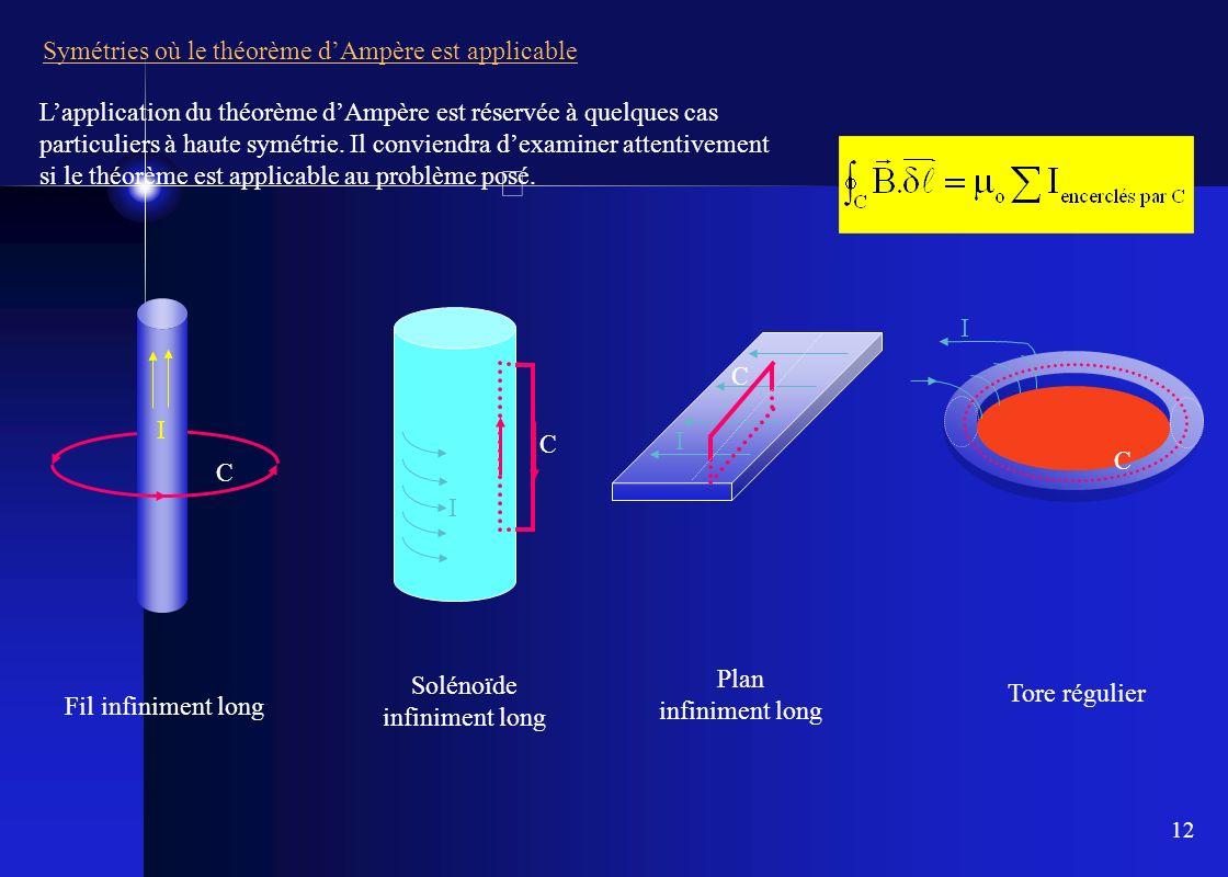 12 Symétries où le théorème dAmpère est applicable Fil infiniment long I C I C Solénoïde infiniment long Plan infiniment long I C I C Tore régulier La