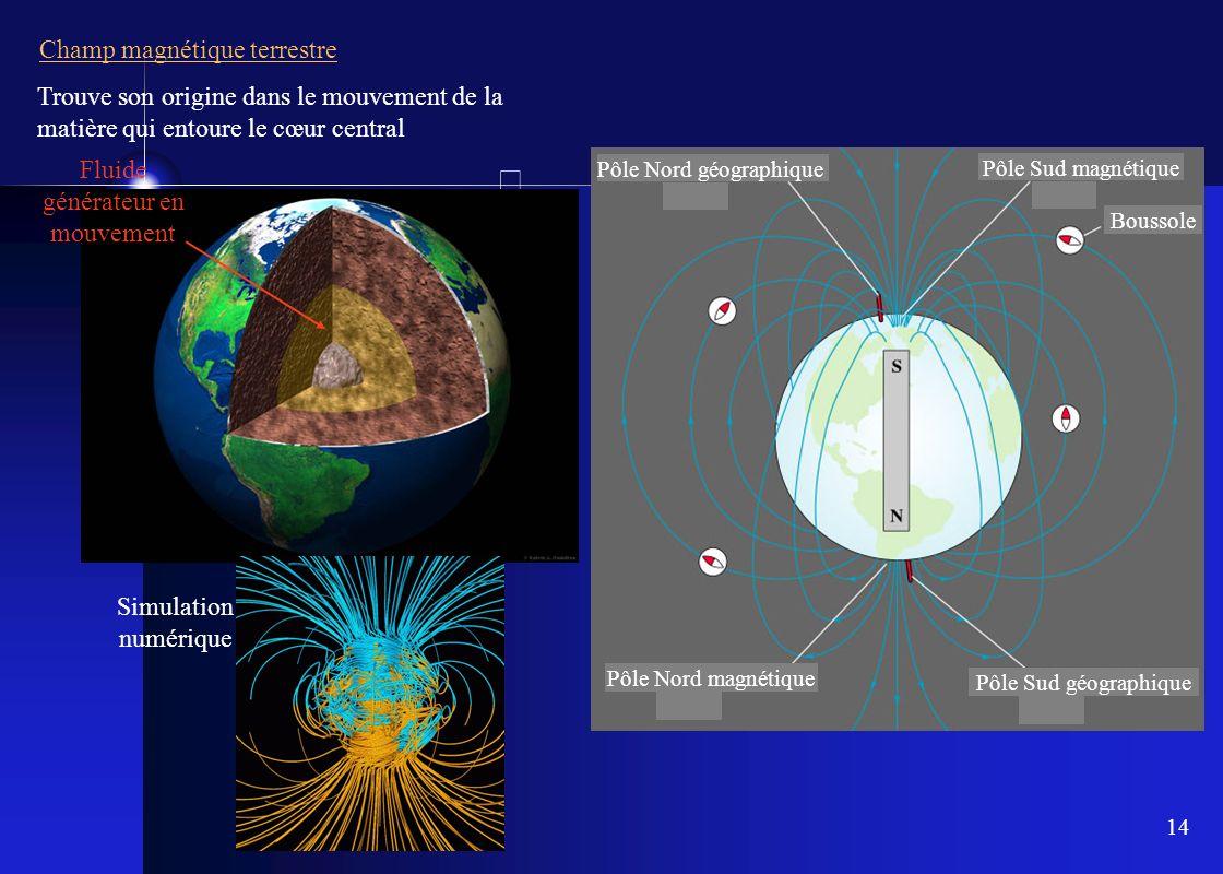 14 Fluide générateur en mouvement Simulation numérique Champ magnétique terrestre Trouve son origine dans le mouvement de la matière qui entoure le cœ
