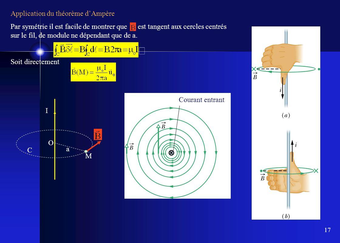 17 Application du théorème dAmpère Par symétrie il est facile de montrer que est tangent aux cercles centrés sur le fil, de module ne dépendant que de
