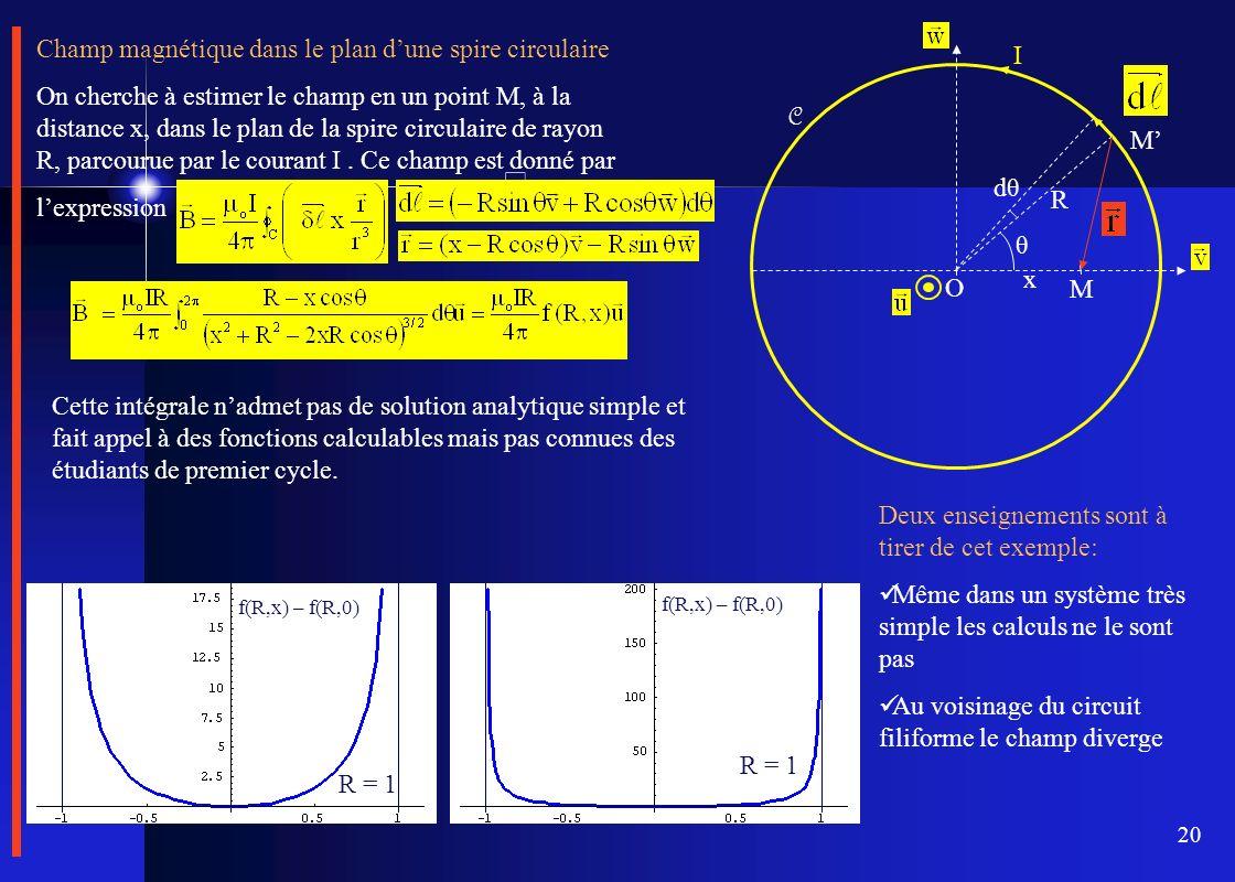 20 Champ magnétique dans le plan dune spire circulaire On cherche à estimer le champ en un point M, à la distance x, dans le plan de la spire circulai