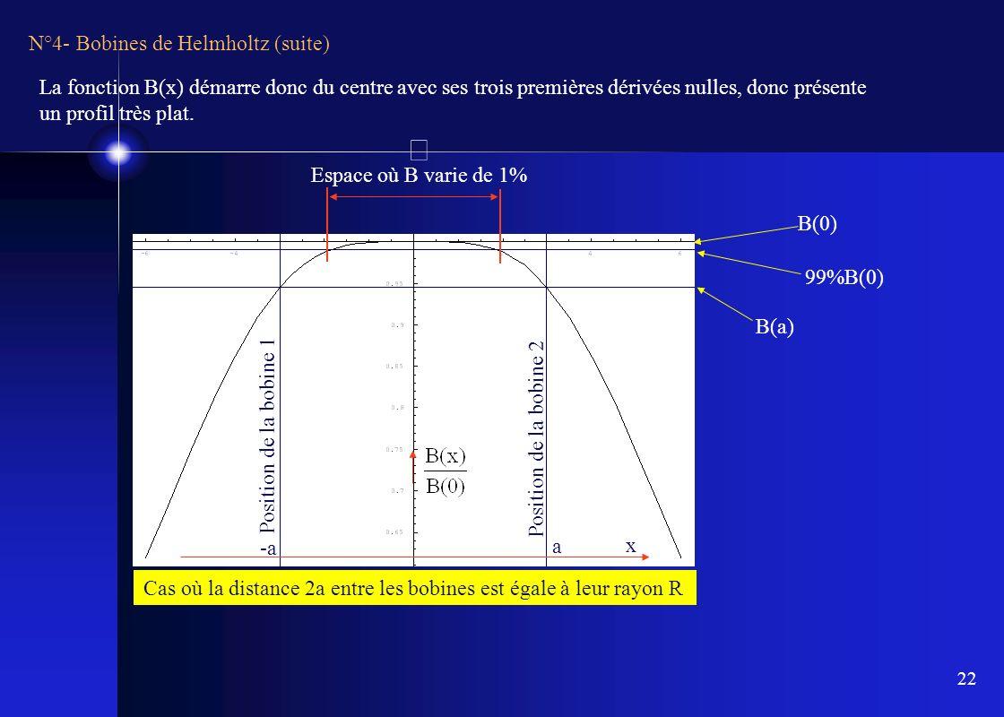 22 N°4- Bobines de Helmholtz (suite) x Position de la bobine 1 Position de la bobine 2 a -a B(a) B(0) 99%B(0) Espace où B varie de 1% Cas où la distan