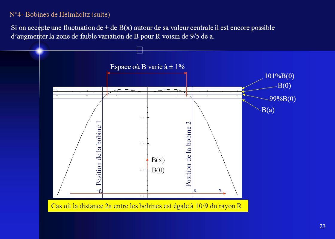 23 N°4- Bobines de Helmholtz (suite) x Position de la bobine 1 Position de la bobine 2 a -a B(a) B(0) 101%B(0) 99%B(0) Espace où B varie à ± 1% Cas où