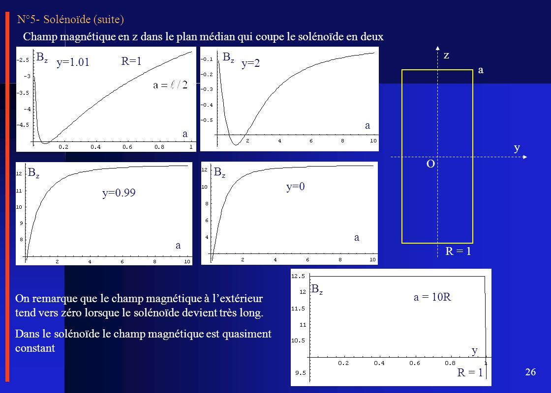 26 Champ magnétique en z dans le plan médian qui coupe le solénoïde en deux y=1.01 R=1 BzBz a a y=2 BzBz y=0 a BzBz a y=0.99 BzBz y z a R = 1 O N°5- S