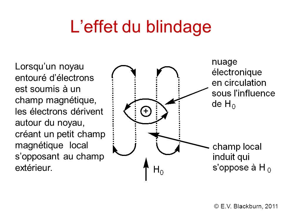 © E.V. Blackburn, 2011 Leffet du blindage Lorsquun noyau entouré délectrons est soumis à un champ magnétique, les électrons dérivent autour du noyau,