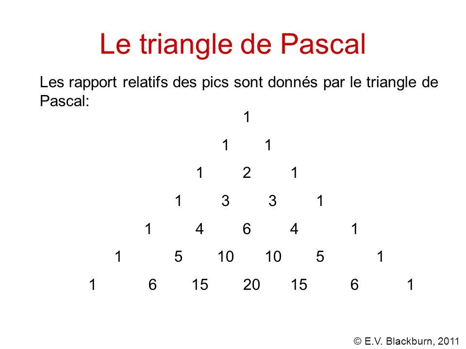 © E.V. Blackburn, 2011 Le triangle de Pascal 1 1 1 1 2 1 1 3 3 1 1 4 6 4 1 1 5 10 10 5 1 1 6 15 20 15 6 1 Les rapport relatifs des pics sont donnés pa