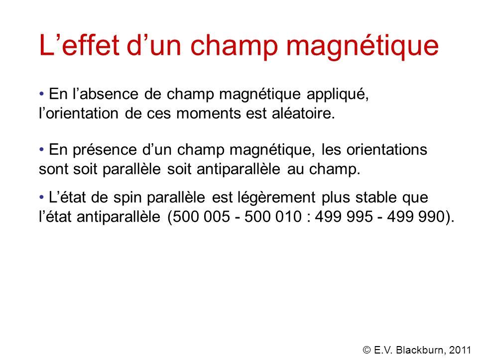 © E.V. Blackburn, 2011 Leffet dun champ magnétique En labsence de champ magnétique appliqué, lorientation de ces moments est aléatoire. En présence du