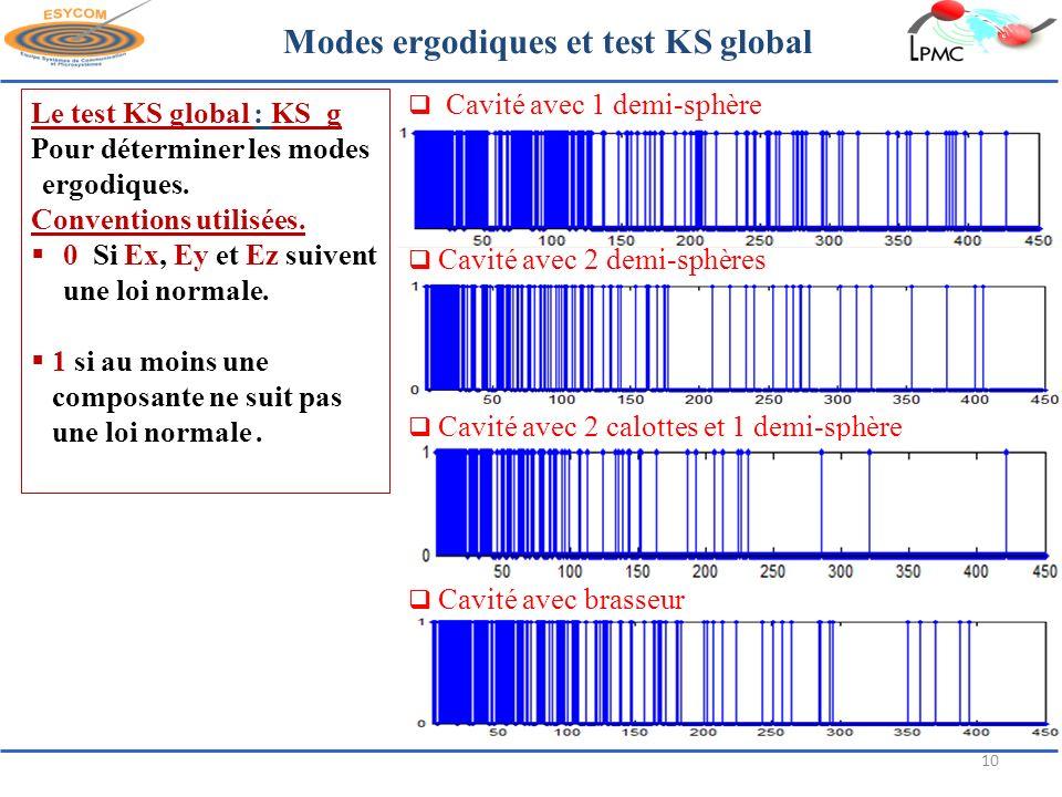 Modes ergodiques et test KS global Cavité avec 1 demi-sphère Cavité avec 2 calottes et 1 demi-sphère Cavité avec brasseur Le test KS global : KS_g Pou